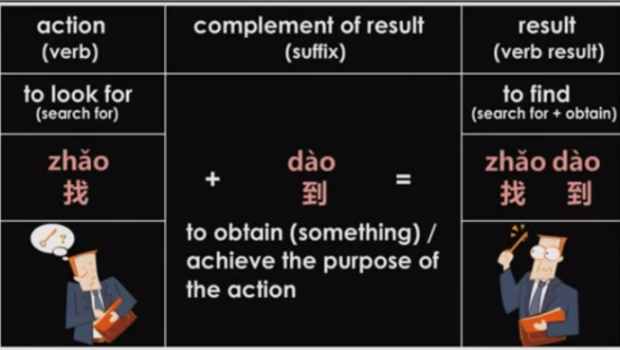 Complement of Result