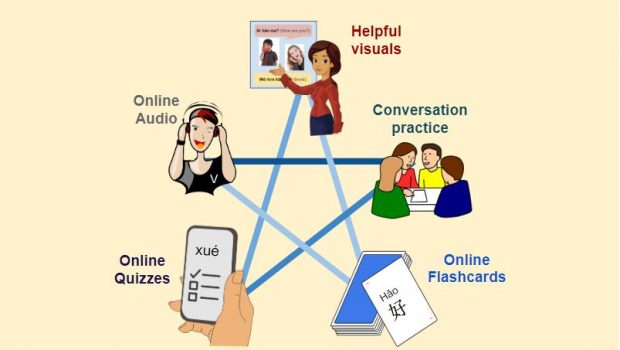 Integrated Learning Systems